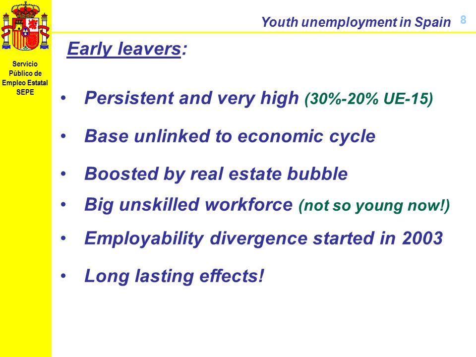 Servicio Público de Empleo Estatal SEPE Youth unemployment in Spain 9 Polarization: Great effort in improving education level (but bias on University…!) Unemployment both at high & low levels!.