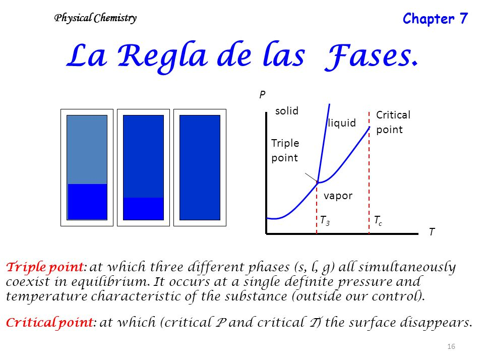 16 La Regla de las Fases. Triple point: at which three different phases (s, l, g) all simultaneously coexist in equilibrium. It occurs at a single def