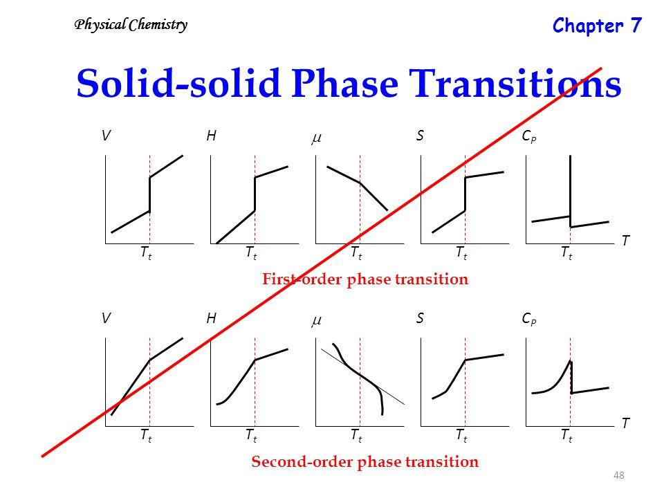 48 Solid-solid Phase Transitions First-order phase transition Second-order phase transition  TtTt H TtTt V TtTt S TtTt CPCP TtTt T  TtTt H TtTt V TtTt S TtTt CPCP TtTt T Physical Chemistry Chapter 7