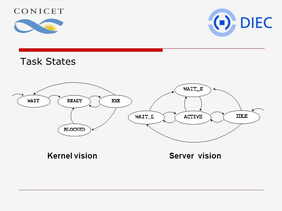 Task States Kernel vision Server vision