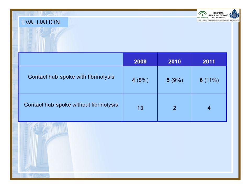 EVALUATION 200920102011 Contact hub-spoke with fibrinolysis 4 (8%)5 (9%)6 (11%) Contact hub-spoke without fibrinolysis 1324