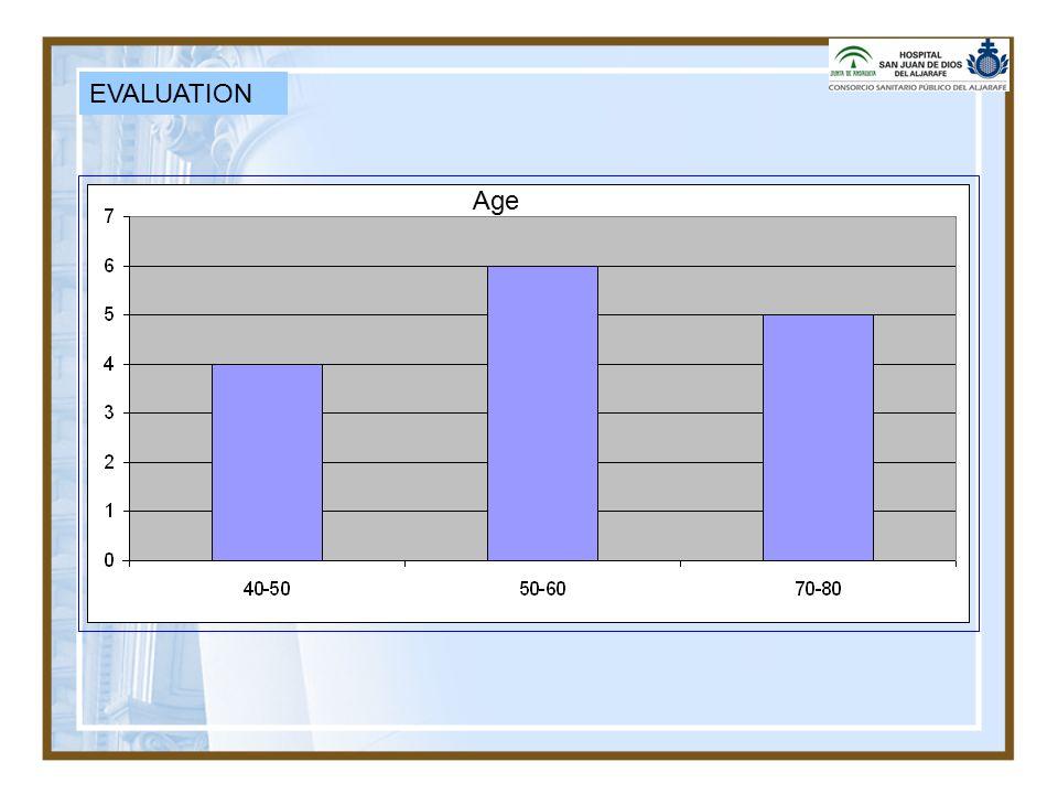 EVALUATION Age