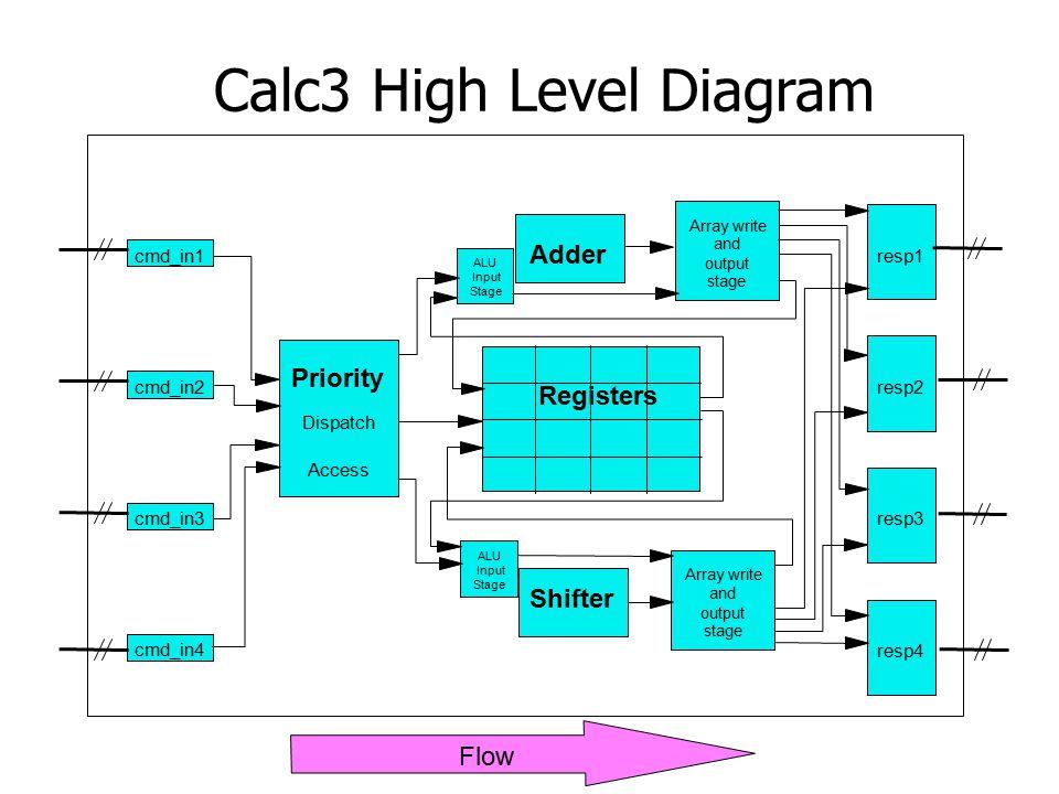 Priority Dispatch Access Adder ALU Input Stage Array write and output stage Array write and output stage Shifter ALU Input Stage resp1 resp4 resp3 resp2 cmd_in1 cmd_in4 cmd_in3 cmd_in2 Registers Flow Calc3 High Level Diagram