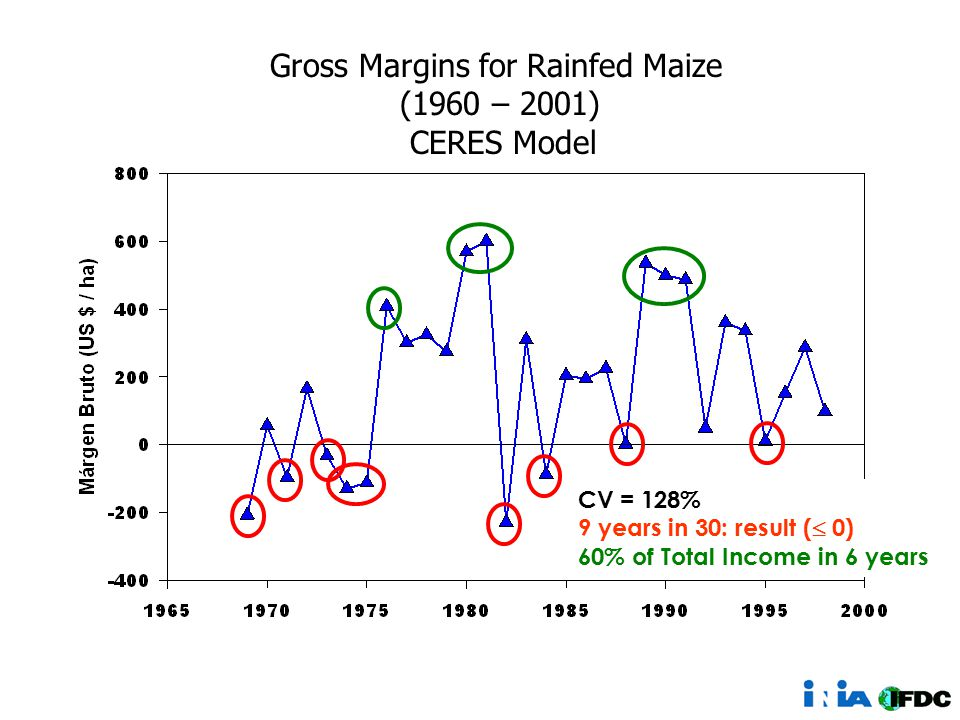 CV = 128% 9 years in 30: result (  0) 60% of Total Income in 6 years Gross Margins for Rainfed Maize (1960 – 2001) CERES Model