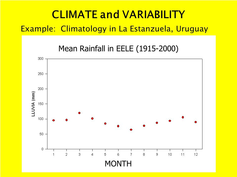CLIMATE and VARIABILITY Example: Climatology in La Estanzuela, Uruguay Mean Rainfall in EELE (1915-2000) MONTH