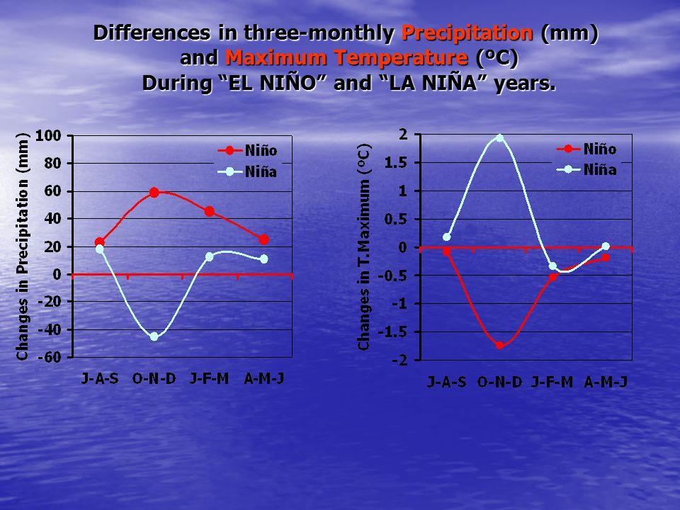 """Differences in three-monthly Precipitation (mm) and Maximum Temperature (ºC) During """"EL NIÑO"""" and """"LA NIÑA"""" years."""