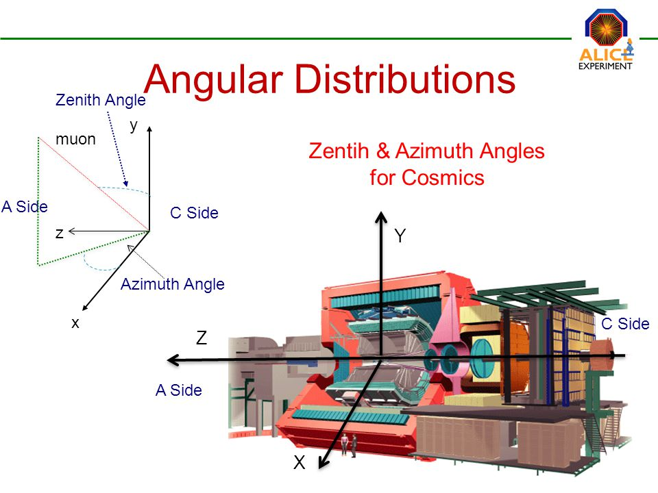 C Side A Side Zentih & Azimuth Angles for Cosmics x Angular Distributions Azimuth Angle C Side A Side Zenith Angle y z muon Z Y X