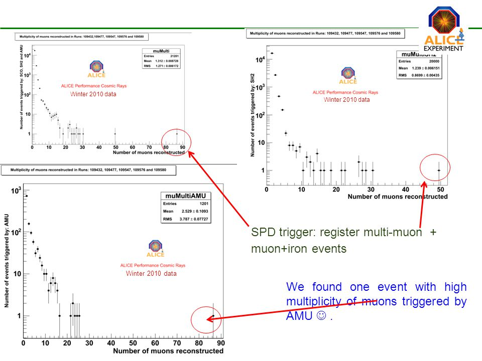 We found one event with high multiplicity of muons triggered by AMU.