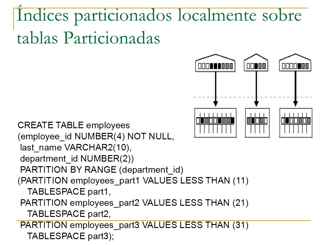 Índices particionados localmente sobre tablas Particionadas CREATE TABLE employees (employee_id NUMBER(4) NOT NULL, last_name VARCHAR2(10), department_id NUMBER(2)) PARTITION BY RANGE (department_id) (PARTITION employees_part1 VALUES LESS THAN (11) TABLESPACE part1, PARTITION employees_part2 VALUES LESS THAN (21) TABLESPACE part2, PARTITION employees_part3 VALUES LESS THAN (31) TABLESPACE part3);