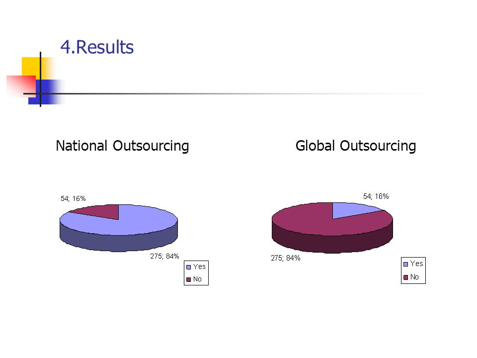 Tabla 3: Características generales de las empresas 4.Results National OutsourcingGlobal Outsourcing