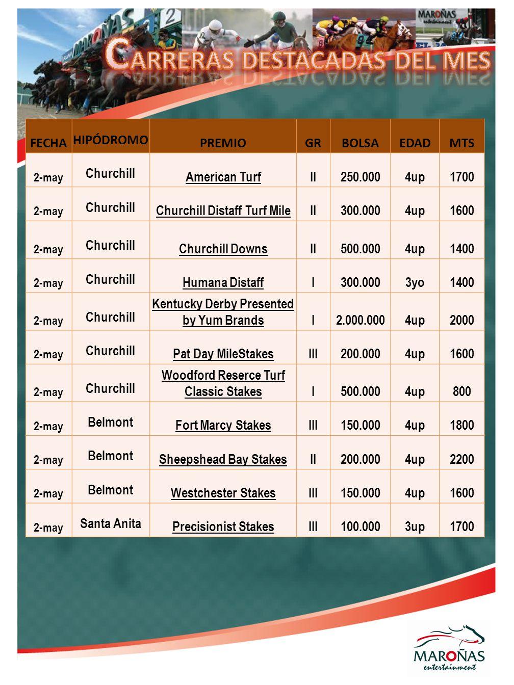 FECHA HIPÓDROMO PREMIOGRBOLSAEDADMTS 2-may Churchill American TurfII250.0004up1700 2-may Churchill Churchill Distaff Turf MileII300.0004up1600 2-may C