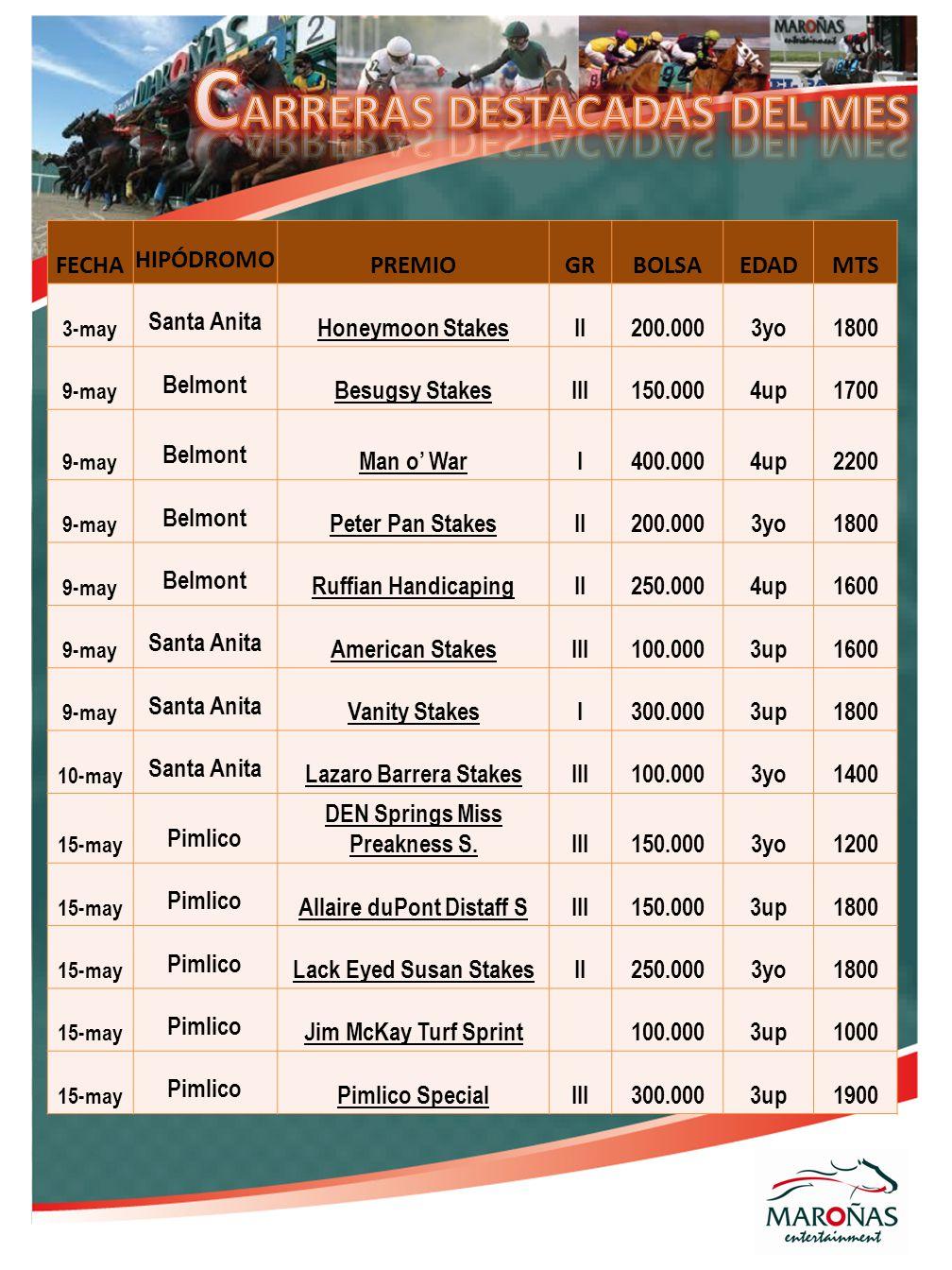 FECHA HIPÓDROMO PREMIOGRBOLSAEDADMTS 3-may Santa Anita Honeymoon StakesII200.0003yo1800 9-may Belmont Besugsy StakesIII150.0004up1700 9-may Belmont Man o' WarI400.0004up2200 9-may Belmont Peter Pan StakesII200.0003yo1800 9-may Belmont Ruffian HandicapingII250.0004up1600 9-may Santa Anita American StakesIII100.0003up1600 9-may Santa Anita Vanity StakesI300.0003up1800 10-may Santa Anita Lazaro Barrera StakesIII100.0003yo1400 15-may Pimlico DEN Springs Miss Preakness S.III150.0003yo1200 15-may Pimlico Allaire duPont Distaff SIII150.0003up1800 15-may Pimlico Lack Eyed Susan StakesII250.0003yo1800 15-may Pimlico Jim McKay Turf Sprint100.0003up1000 15-may Pimlico Pimlico SpecialIII300.0003up1900