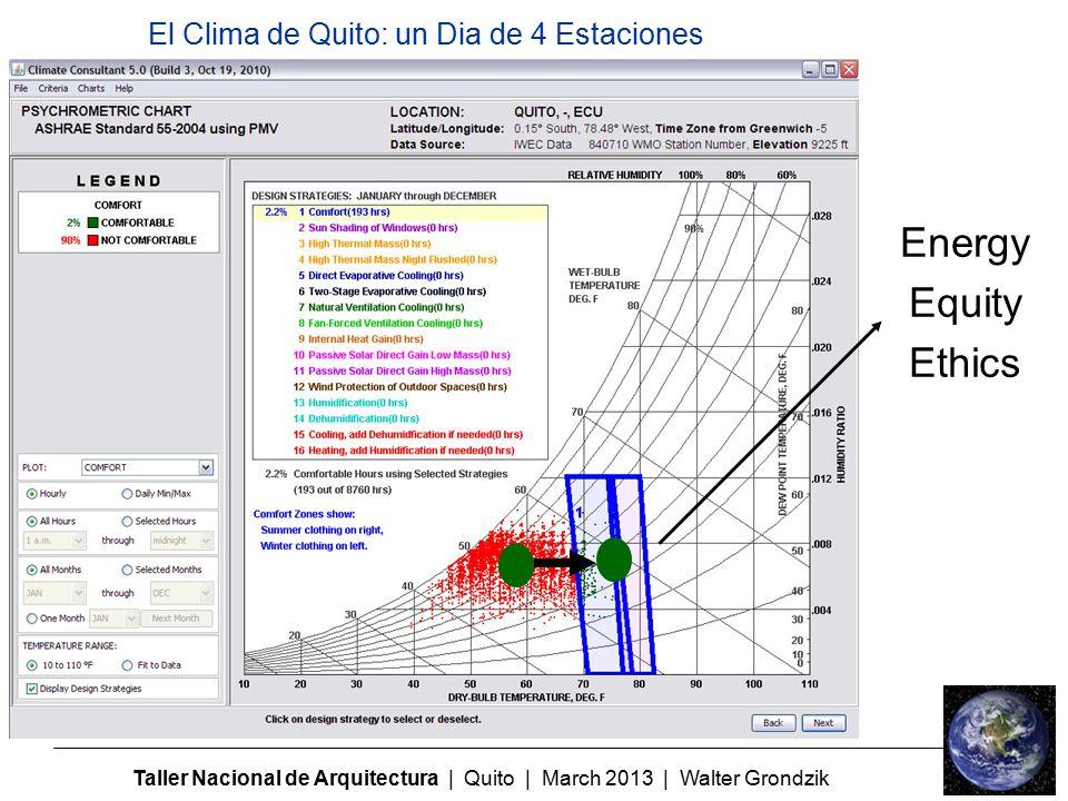 Taller Nacional de Arquitectura | Quito | March 2013 | Walter Grondzik El Clima de Quito: un Dia de 4 Estaciones Energy Equity Ethics