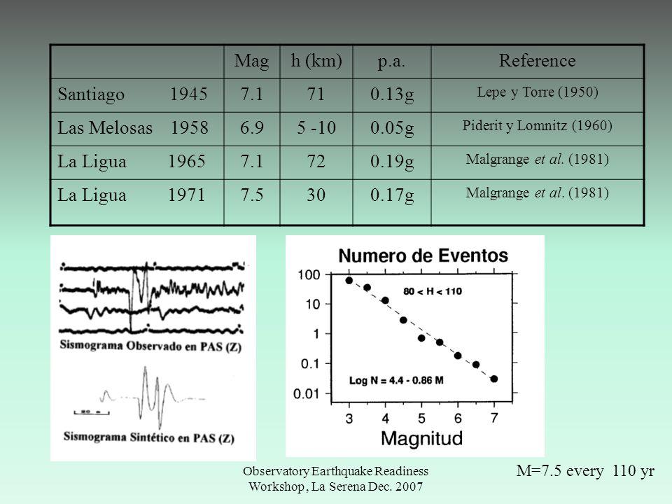 Observatory Earthquake Readiness Workshop, La Serena Dec. 2007 Magh (km)p.a.Reference Santiago 19457.1710.13g Lepe y Torre (1950) Las Melosas 19586.95