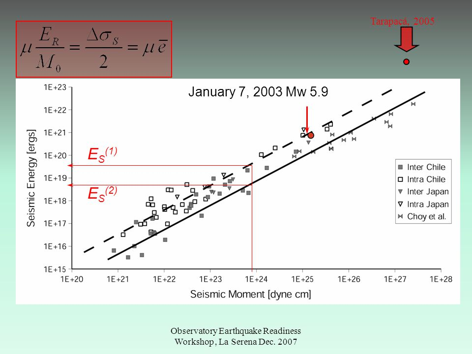 Observatory Earthquake Readiness Workshop, La Serena Dec. 2007 E S (1) E S (2) Tarapacá, 2005 January 7, 2003 Mw 5.9