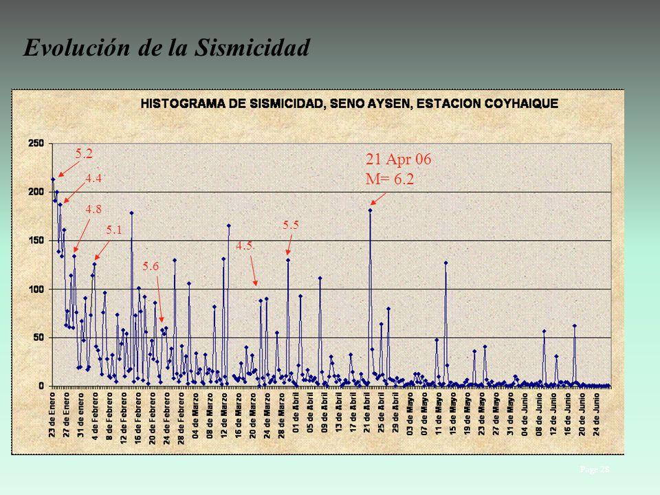 Evolución de la Sismicidad Page 28 21 Apr 06 M= 6.2 5.2 4.4 4.8 5.1 4.5 5.6 5.5