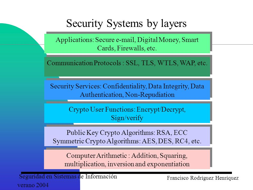 Seguridad en Sistemas de Información verano 2004 Francisco Rodríguez Henríquez Security Systems by layers Computer Arithmetic : Addition, Squaring, multiplication, inversion and exponentiation Public Key Crypto Algorithms: RSA, ECC Symmetric Crypto Algorithms: AES, DES, RC4, etc.