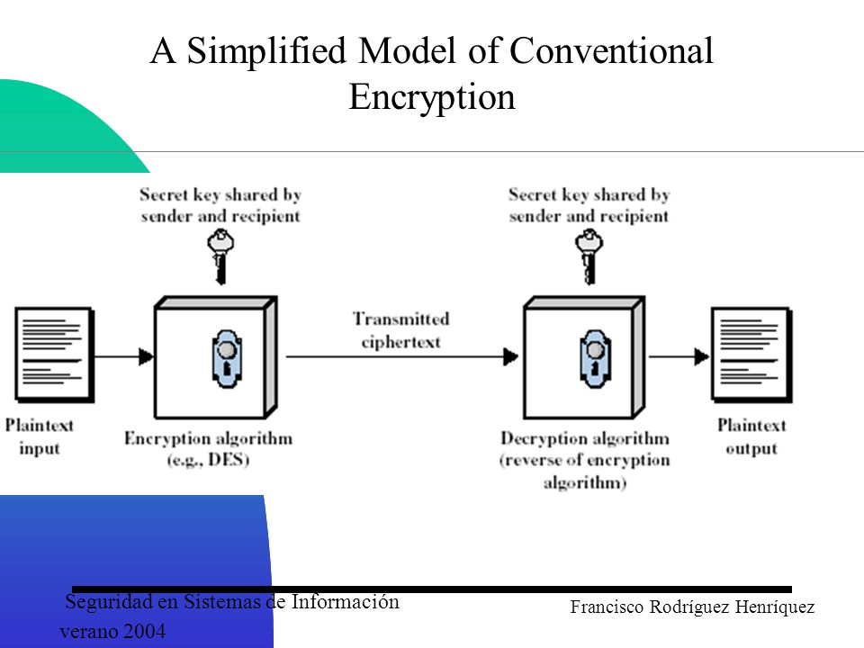 Seguridad en Sistemas de Información verano 2004 Francisco Rodríguez Henríquez A Simplified Model of Conventional Encryption