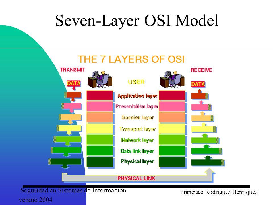 Seguridad en Sistemas de Información verano 2004 Francisco Rodríguez Henríquez Seven-Layer OSI Model