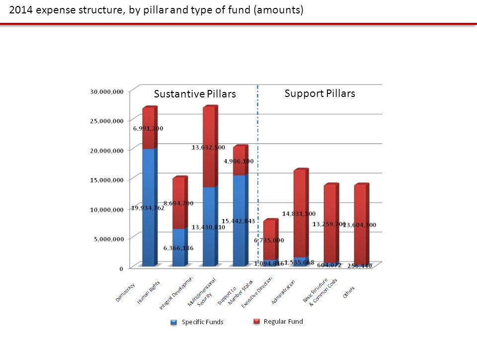 2014 expense structure, by pillar and type of fund (amounts) Sustantive Pillars Support Pillars