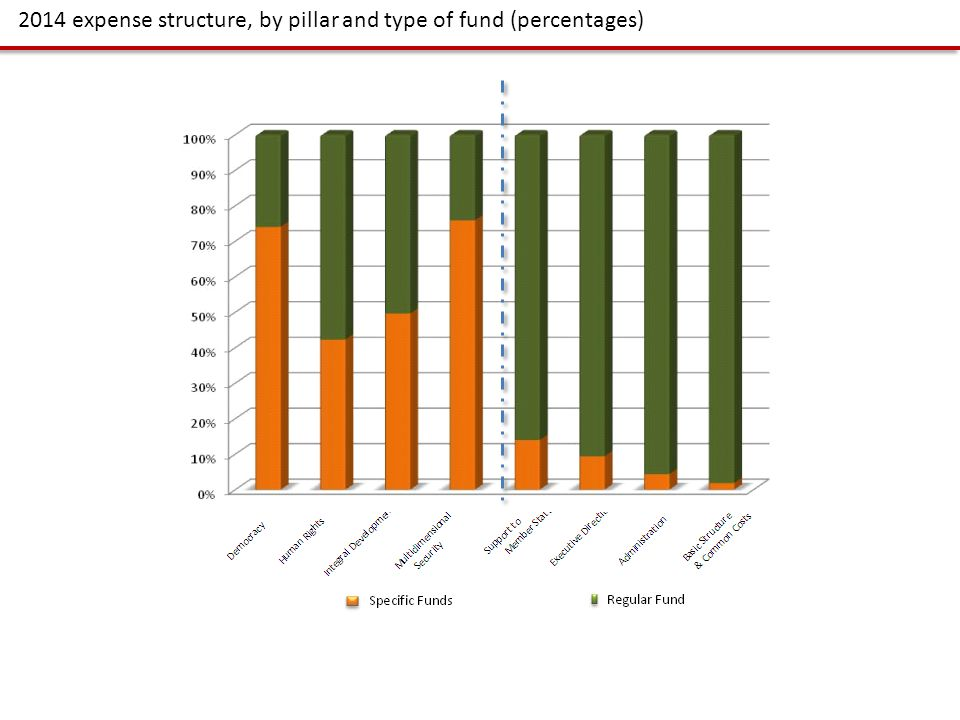 2014 expense structure, by pillar and type of fund (percentages)