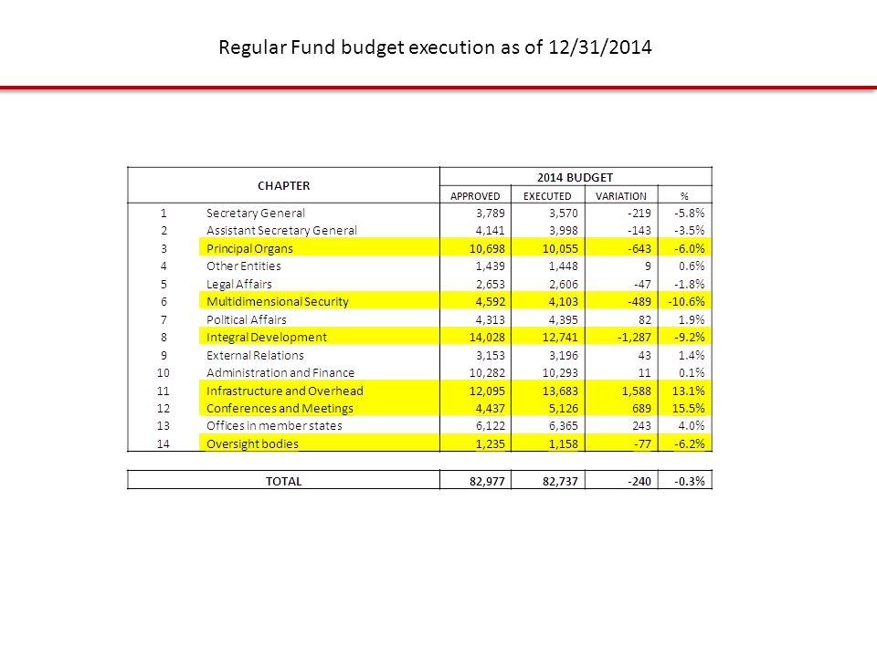 Regular Fund budget execution as of 12/31/2014