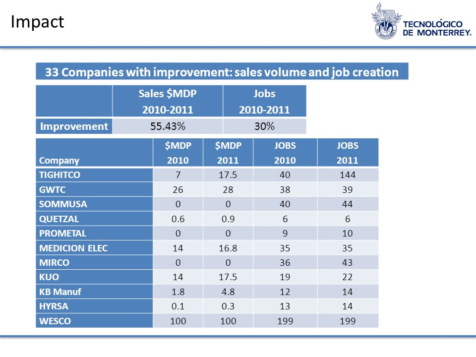 Impact 33 Companies with improvement: sales volume and job creation Sales $MDP 2010-2011 Jobs 2010-2011 Improvement55.43%30% Company $MDP 2010 $MDP 2011 JOBS 2010 JOBS 2011 TIGHITCO717.540144 GWTC26283839 SOMMUSA004044 QUETZAL0.60.966 PROMETAL00910 MEDICION ELEC1416.835 MIRCO003643 KUO1417.51922 KB Manuf1.84.81214 HYRSA0.10.31314 WESCO100 199
