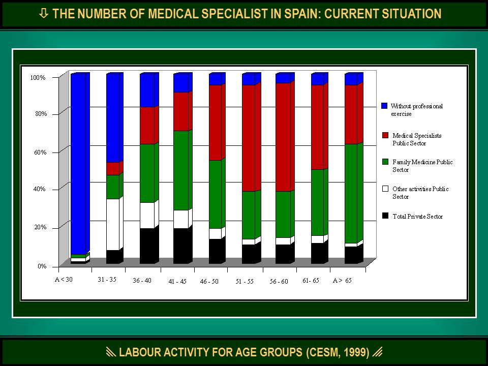  LABOUR ACTIVITY FOR AGE GROUPS (CESM, 1999)   THE NUMBER OF MEDICAL SPECIALIST IN SPAIN: CURRENT SITUATION