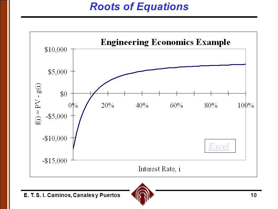 E. T. S. I. Caminos, Canales y Puertos10 Excel Roots of Equations