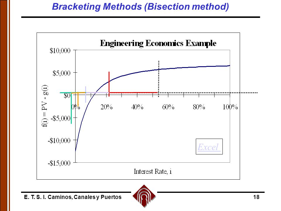 E. T. S. I. Caminos, Canales y Puertos18 Excel Bracketing Methods (Bisection method)
