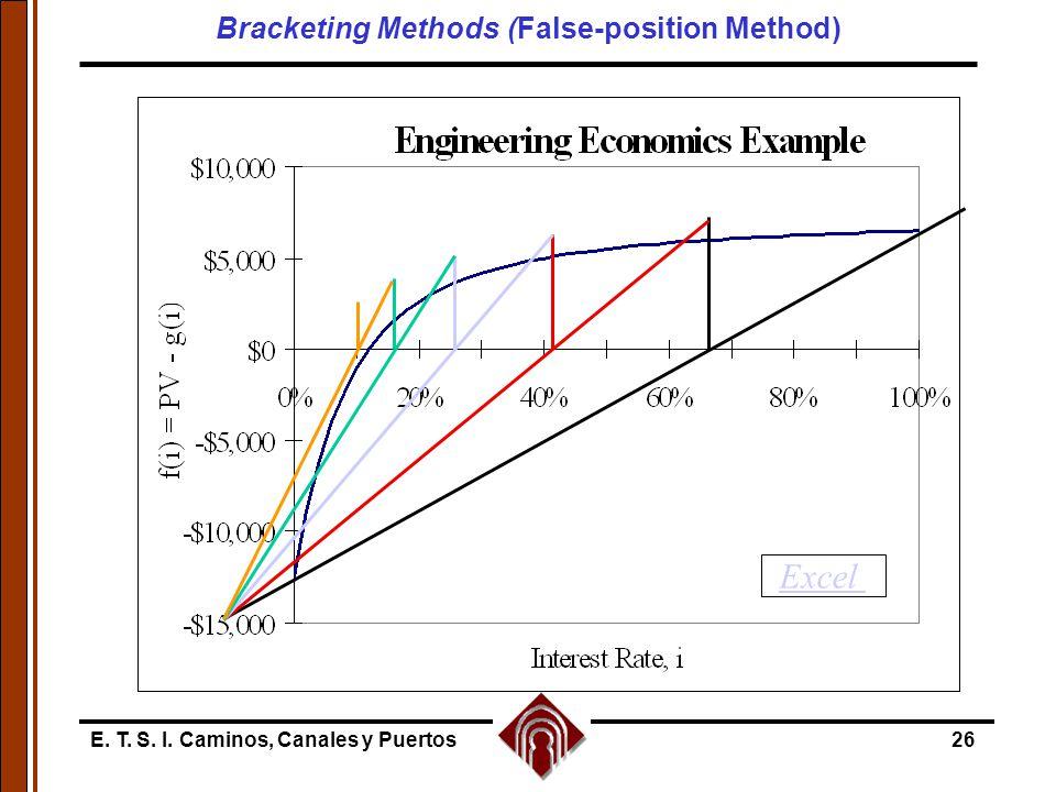 E. T. S. I. Caminos, Canales y Puertos26 Excel Bracketing Methods (False-position Method)