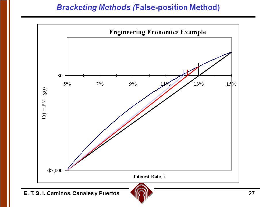 E. T. S. I. Caminos, Canales y Puertos27 Bracketing Methods (False-position Method)
