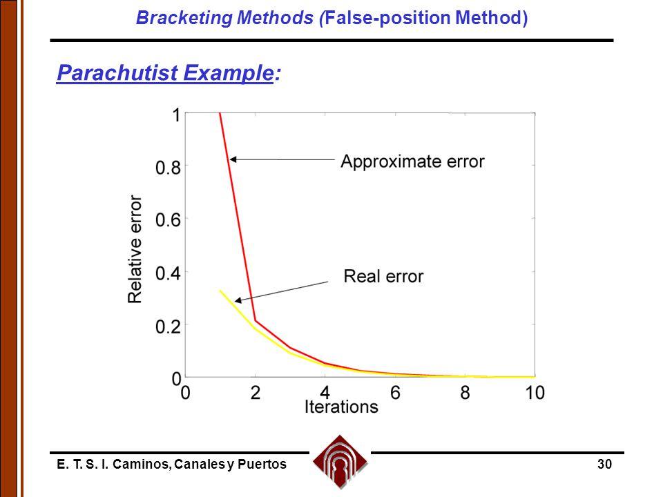 E. T. S. I. Caminos, Canales y Puertos30 Parachutist Example: Bracketing Methods (False-position Method)