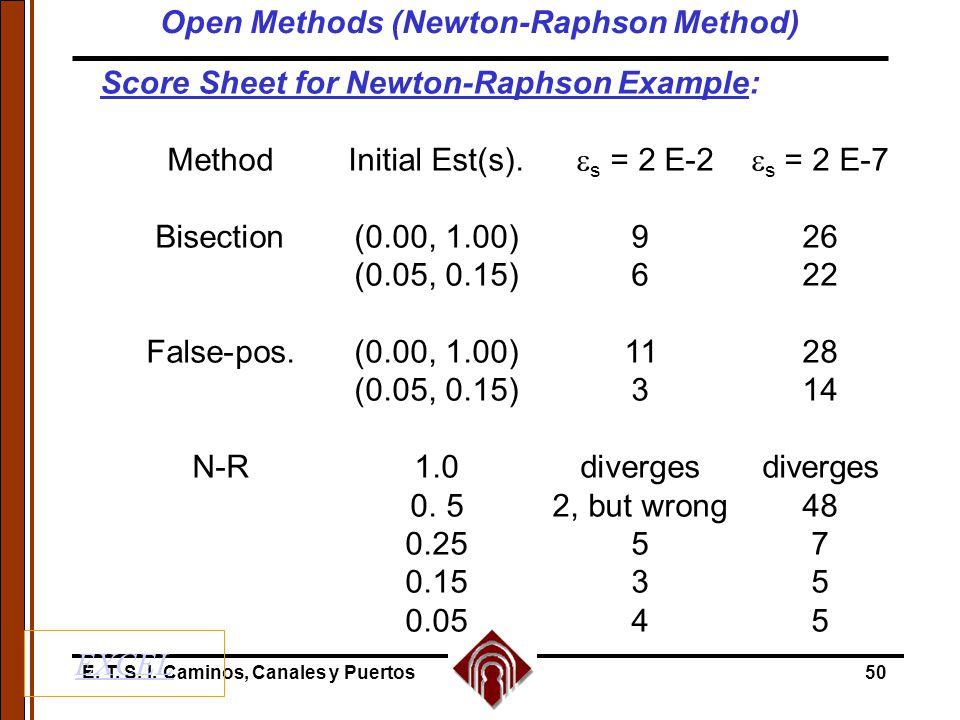 E. T. S. I. Caminos, Canales y Puertos50 Score Sheet for Newton-Raphson Example: MethodInitial Est(s).  s = 2 E-2  s = 2 E-7 Bisection(0.00, 1.00)92
