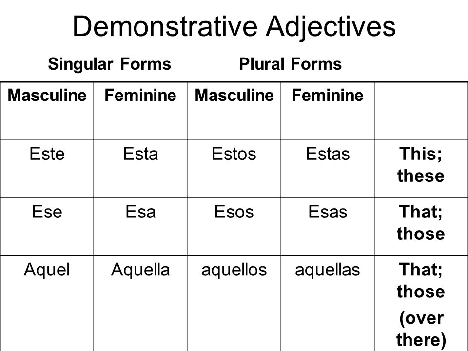 Demonstrative Adjectives MasculineFeminineMasculineFeminine EsteEstaEstosEstasThis; these EseEsaEsosEsasThat; those AquelAquellaaquellosaquellasThat; those (over there) Singular FormsPlural Forms