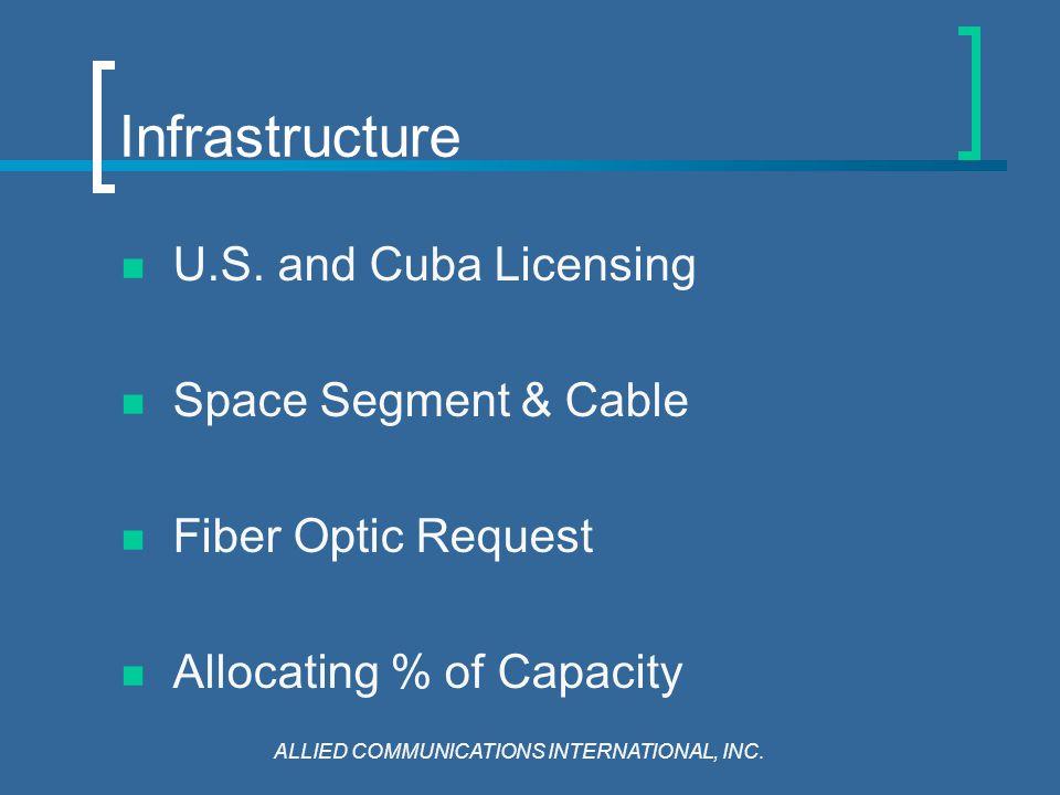 Infrastructure U.S.