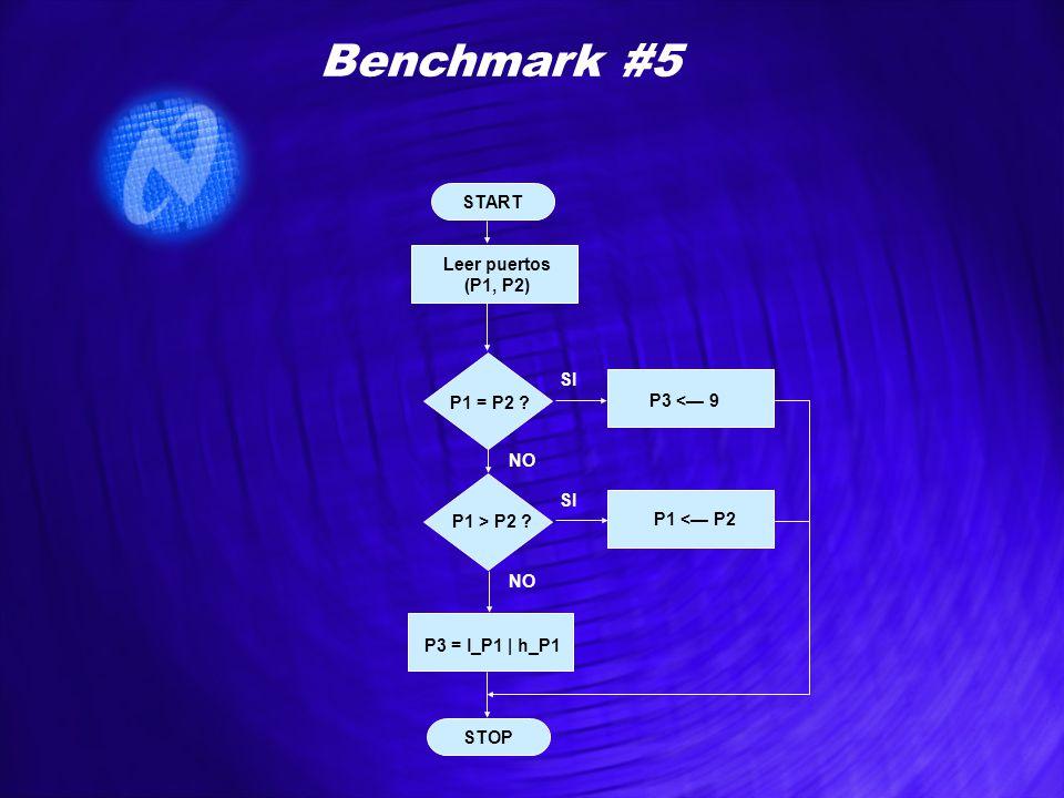 START STOP Benchmark #5 Leer puertos (P1, P2) P1 = P2 ? NO SI P1 > P2 ? NO SI P3 <— 9 P1 <— P2 P3 = l_P1 | h_P1