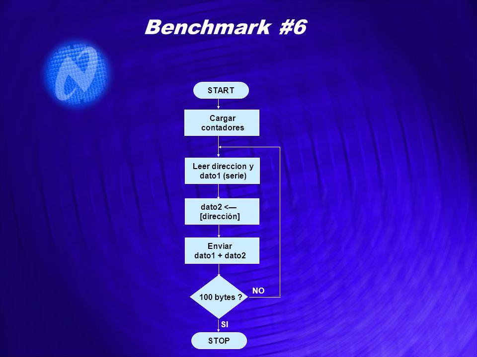 START STOP Benchmark #6 Cargar contadores Leer direccion y dato1 (serie) 100 bytes ? dato2 <— [dirección] NO SI Enviar dato1 + dato2