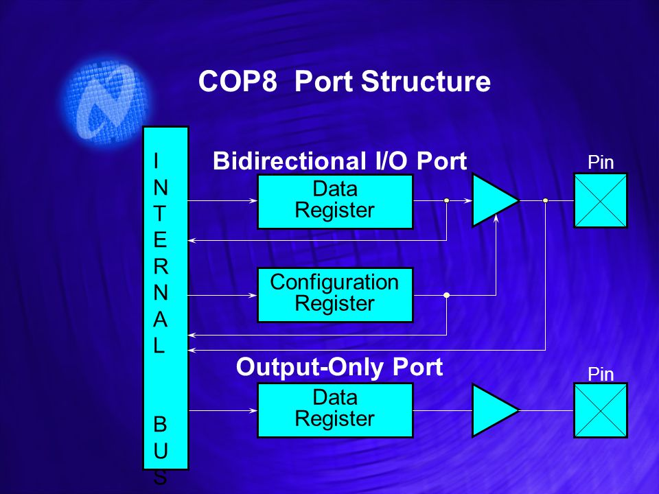COP8 Port Structure Pin INTERNAL BUSINTERNAL BUS Data Register Configuration Register Data Register Bidirectional I/O Port Output-Only Port