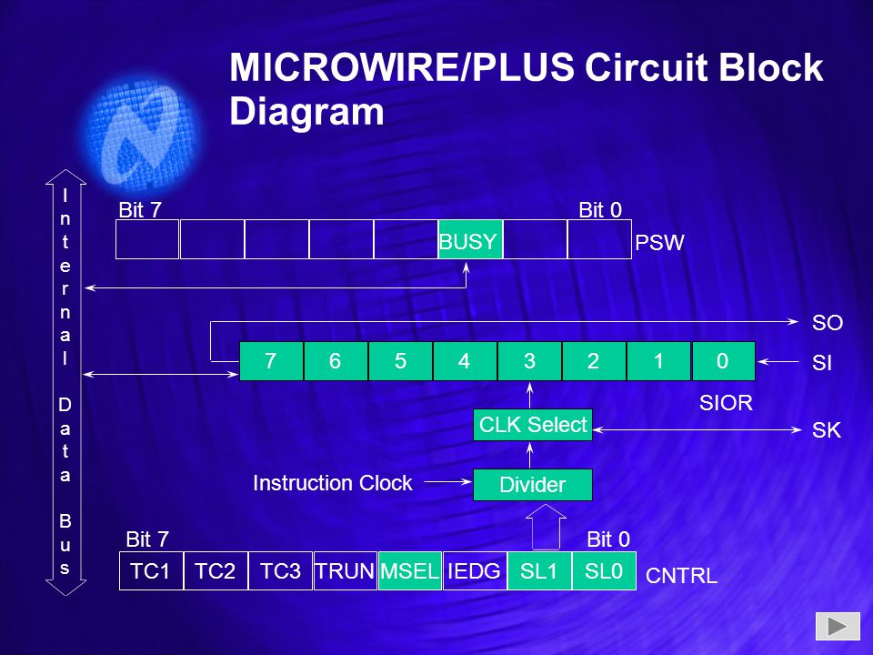 MICROWIRE/PLUS Circuit Block Diagram PSW 76543210 CLK Select Divider TC1TC2TC3TRUNMSELIEDGSL1SL0 Bit 7Bit 0 Bit 7Bit 0 Instruction Clock SO SI SK SIOR