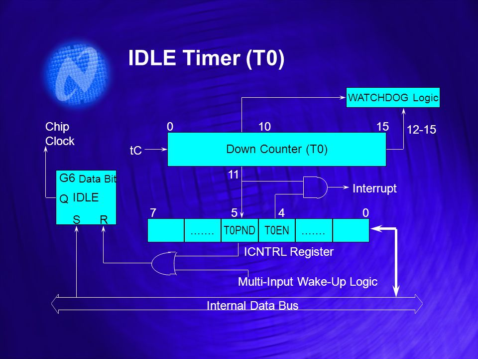 IDLE Timer (T0) WATCHDOG Logic Down Counter (T0).......