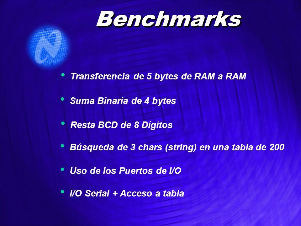 Benchmarks Transferencia de 5 bytes de RAM a RAM Suma Binaria de 4 bytes Resta BCD de 8 Dígitos Uso de los Puertos de I/O I/O Serial + Acceso a tabla