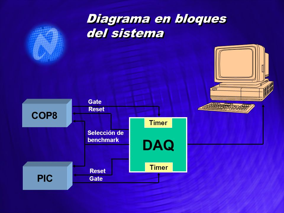 Diagrama en bloques del sistema COP8 PIC DAQ Timer Gate Reset Selección de benchmark Gate Reset