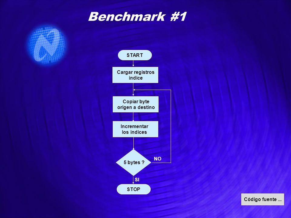 START STOP Benchmark #1 Cargar registros indice Copiar byte origen a destino 5 bytes ? Incrementar los indices NO SI Código fuente...