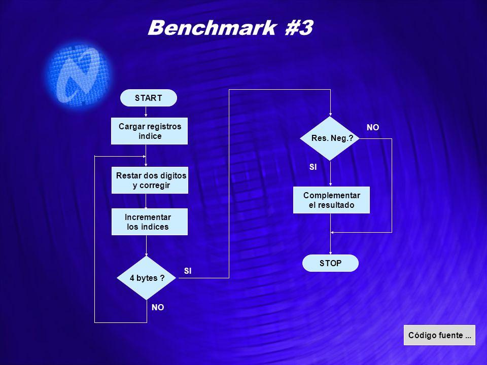 START STOP Benchmark #3 Cargar registros indice Restar dos digitos y corregir 4 bytes ? Incrementar los indices NO SI Código fuente... Res. Neg.? SI N