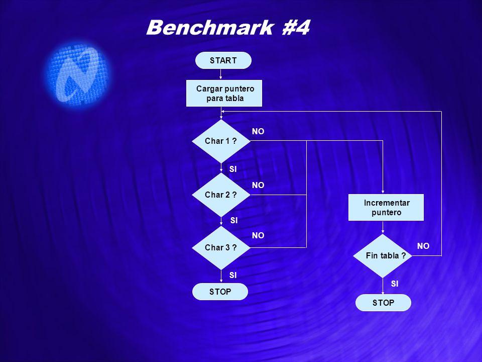 START STOP Benchmark #4 Cargar puntero para tabla Char 3 ? Incrementar puntero Char 1 ? Char 2 ? SI NO Fin tabla ? SI NO STOP