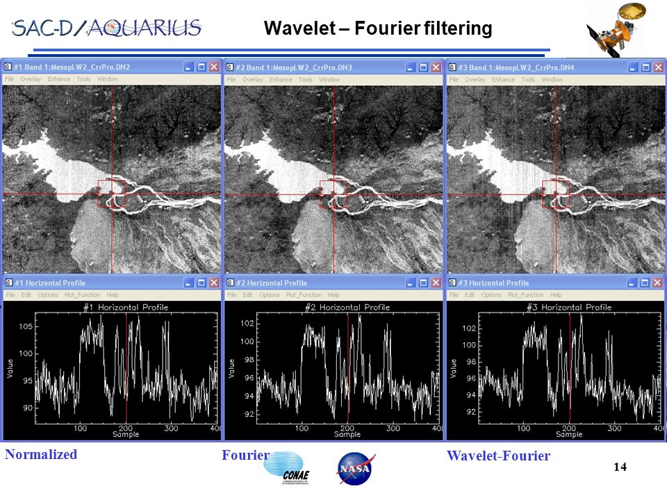 Wavelet – Fourier filtering 14 Normalized Fourier Wavelet-Fourier