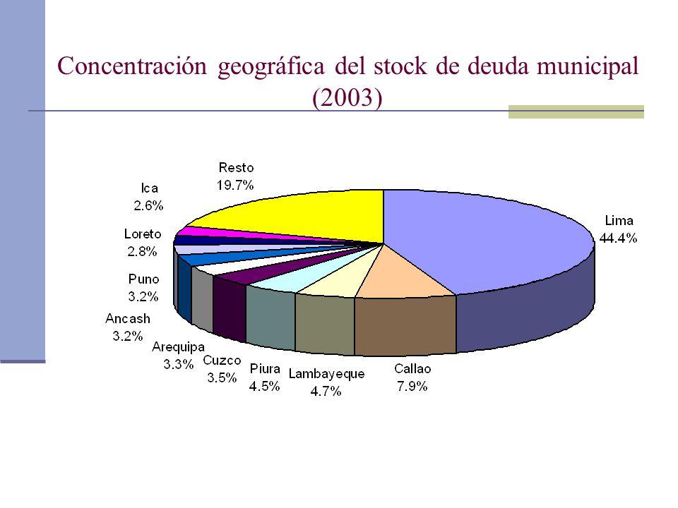 Concentración geográfica del stock de deuda municipal (2003)