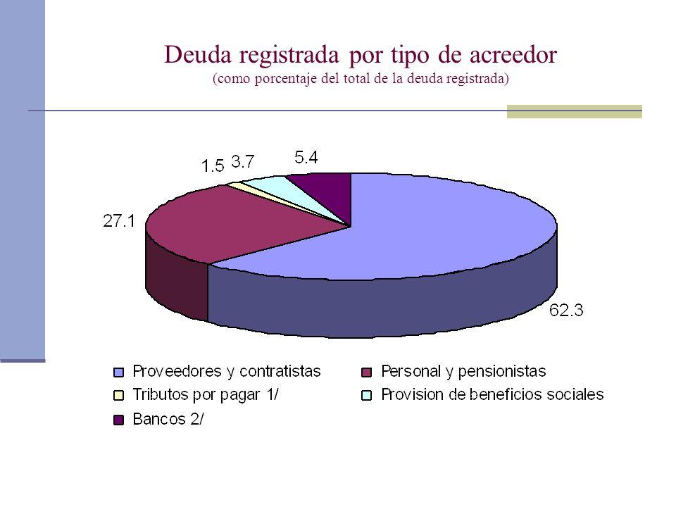 Deuda registrada por tipo de acreedor (como porcentaje del total de la deuda registrada)