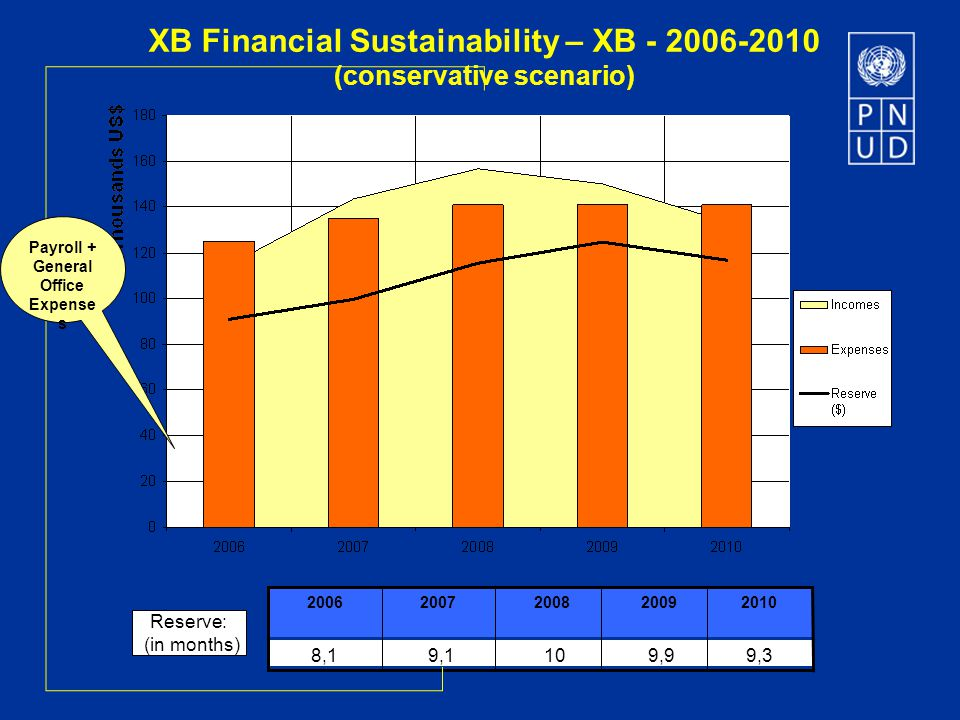XB Financial Sustainability – XB - 2006-2010 (conservative scenario) Reserve: (in months) 8,1 20092006 9,1 200720082010 109,99,3 Payroll + General Office Expense s